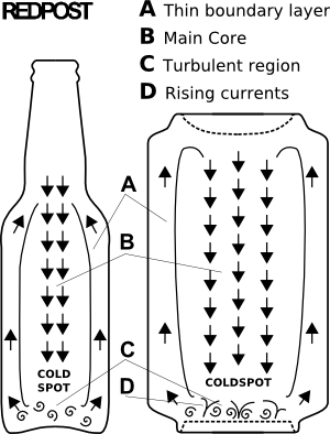 Diagram of convection currents within bottles and cans